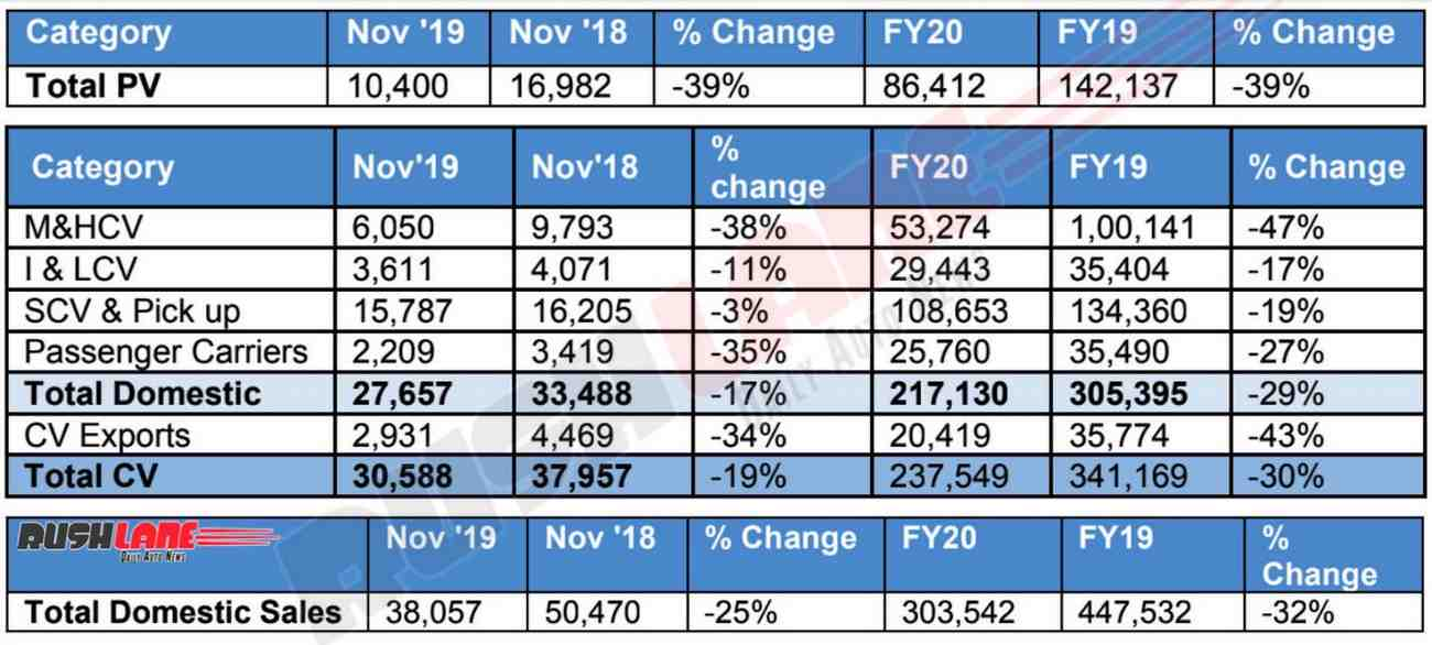 Tata sales nov 2019