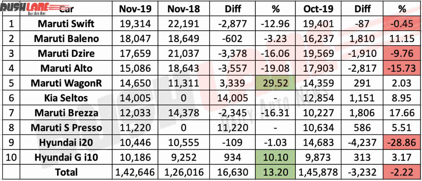 Top 10 cars India Nov 2019