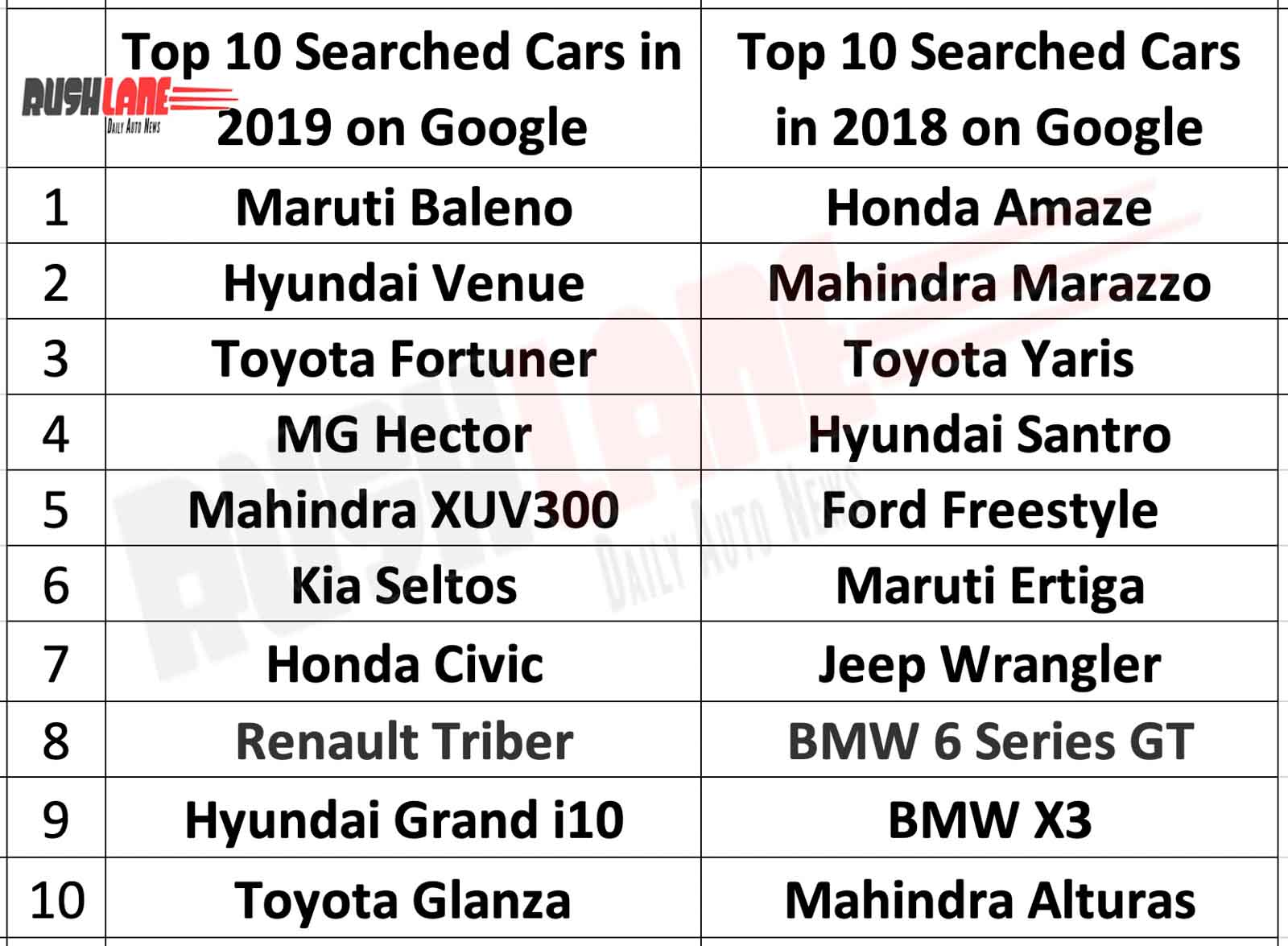 List of top searched cars on Google India