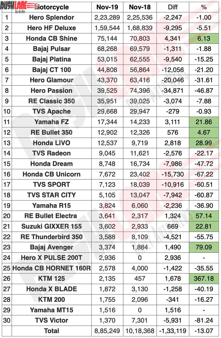 Top 30 motorcycles sold Nov 2019