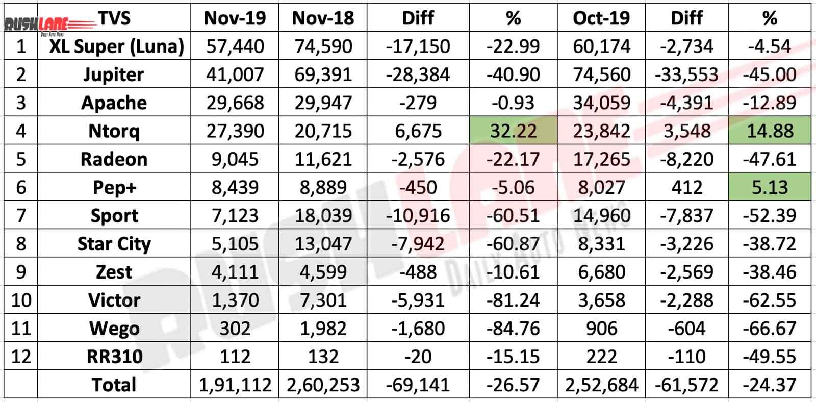 TVS sales break up Nov 2019