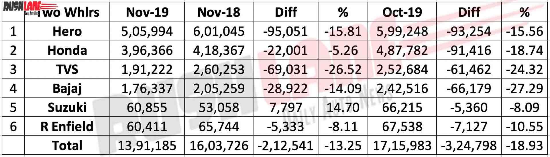 Two wheeler sales Nov 2019