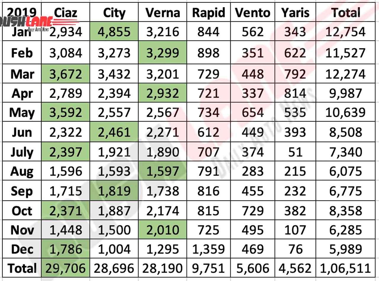 Maruti Ciaz vs City, Verna, Rapid, Vento, Yaris - 2019 sedan sales