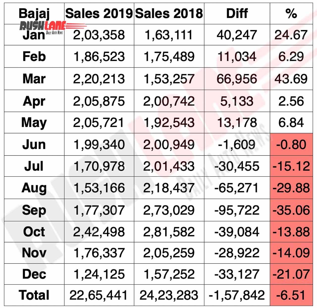 Bajaj sales report for CY 2019
