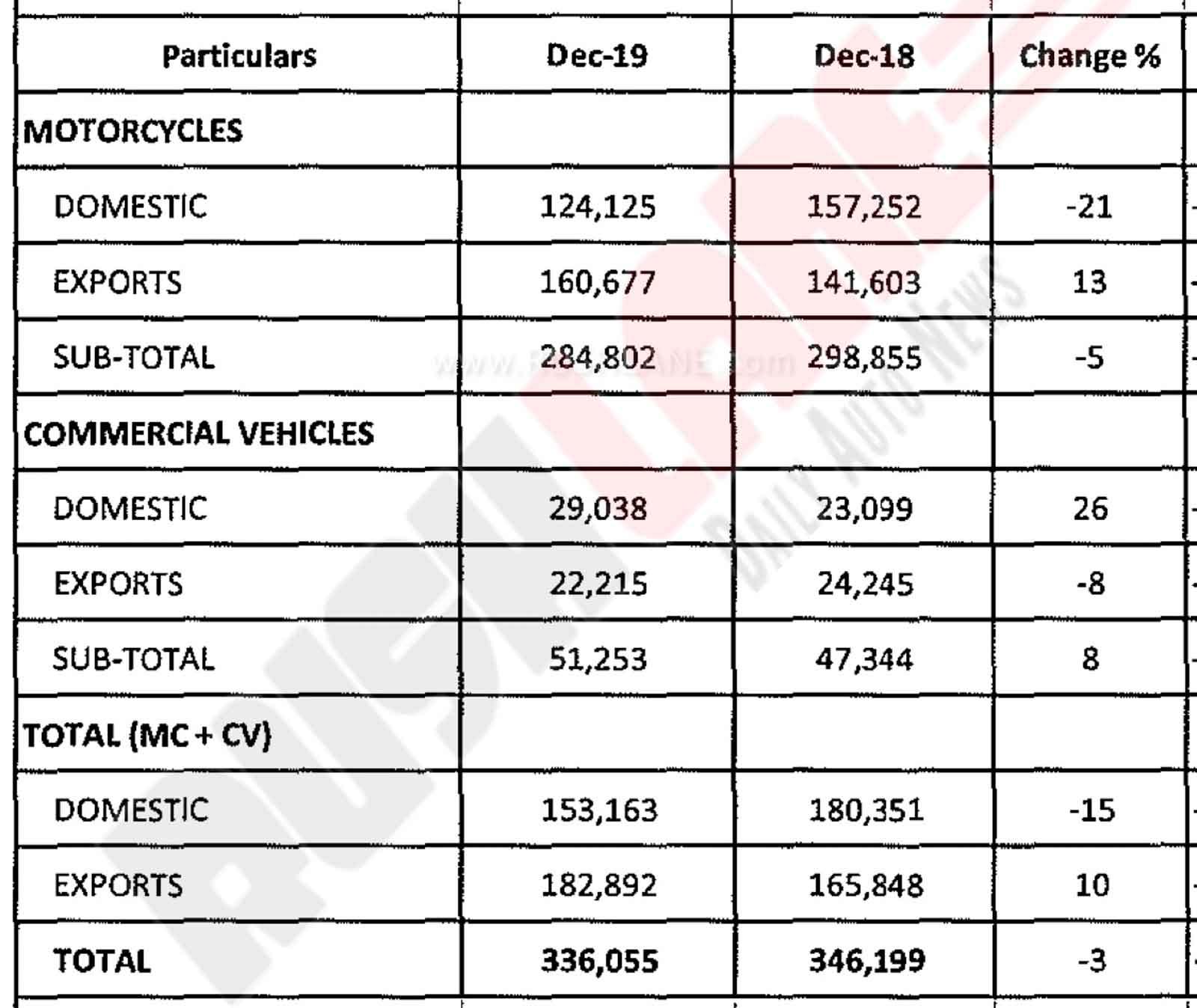Bajaj sales Dec 2019