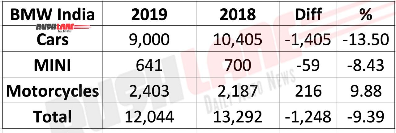BMW India sales 2019 vs 2018