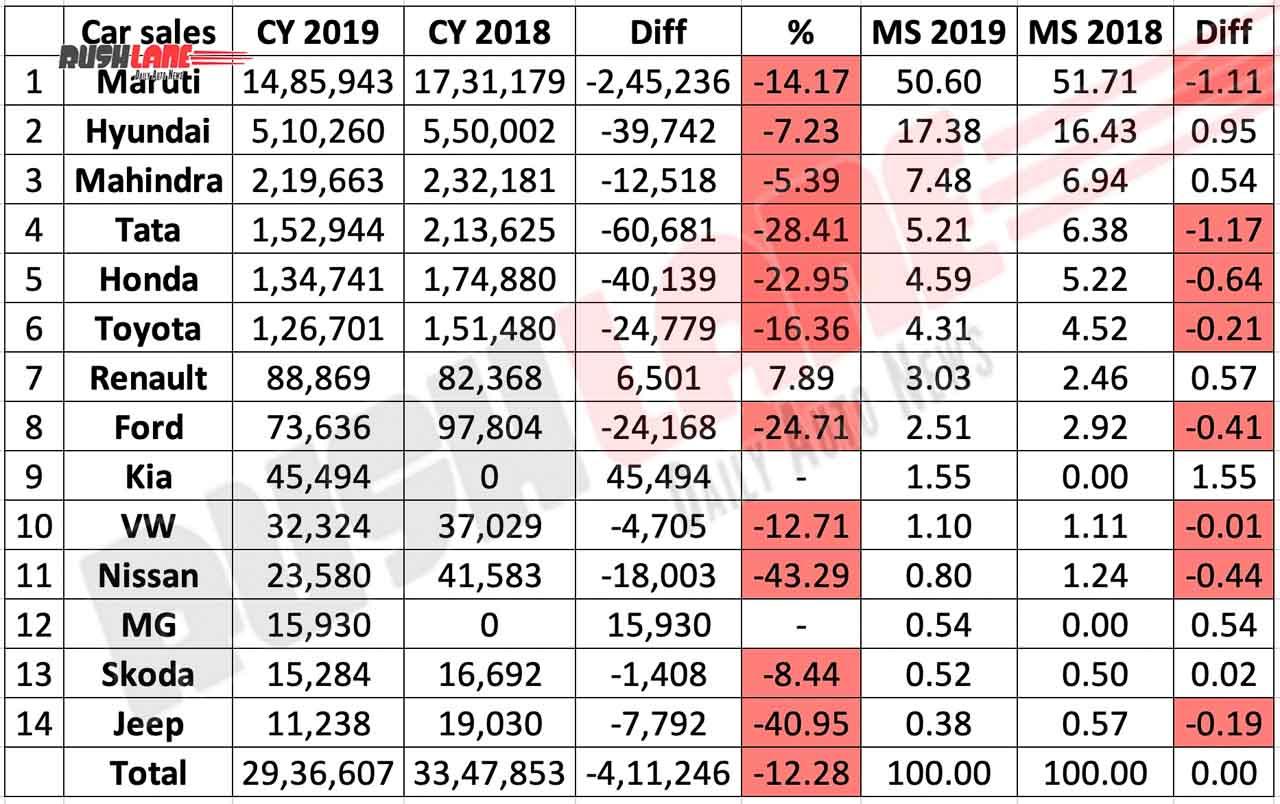 Car sales 2019 vs 2018.