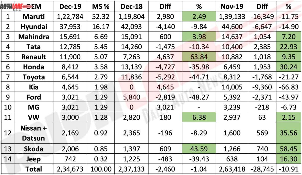 Car sales Dec 2019