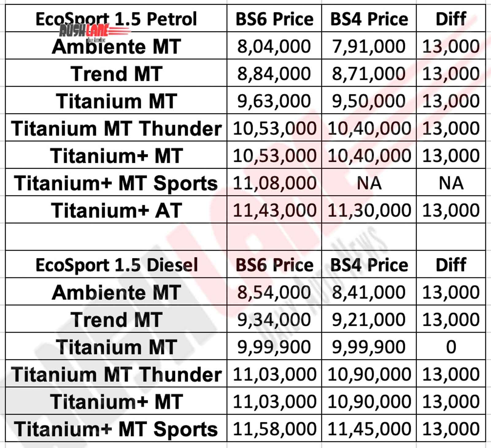Ford EcoSport BS6 price list vs BS4 prices