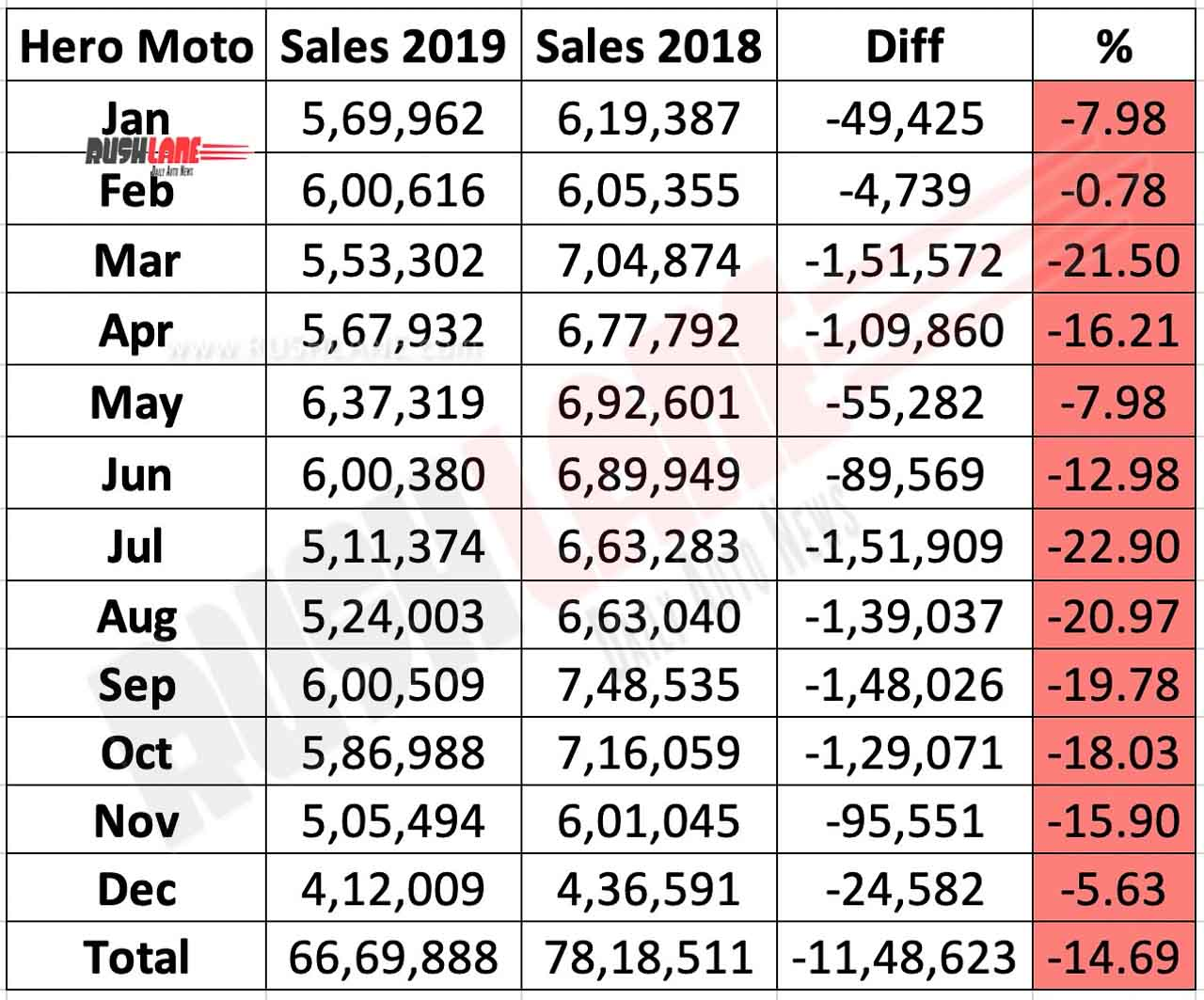 Hero MotoCorp sales 2019