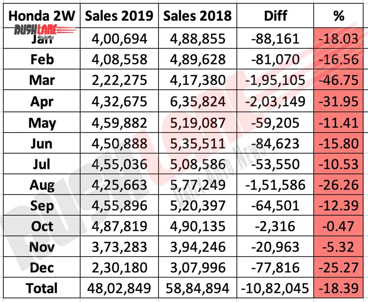 Honda scooters, motorcycles sales in 2019