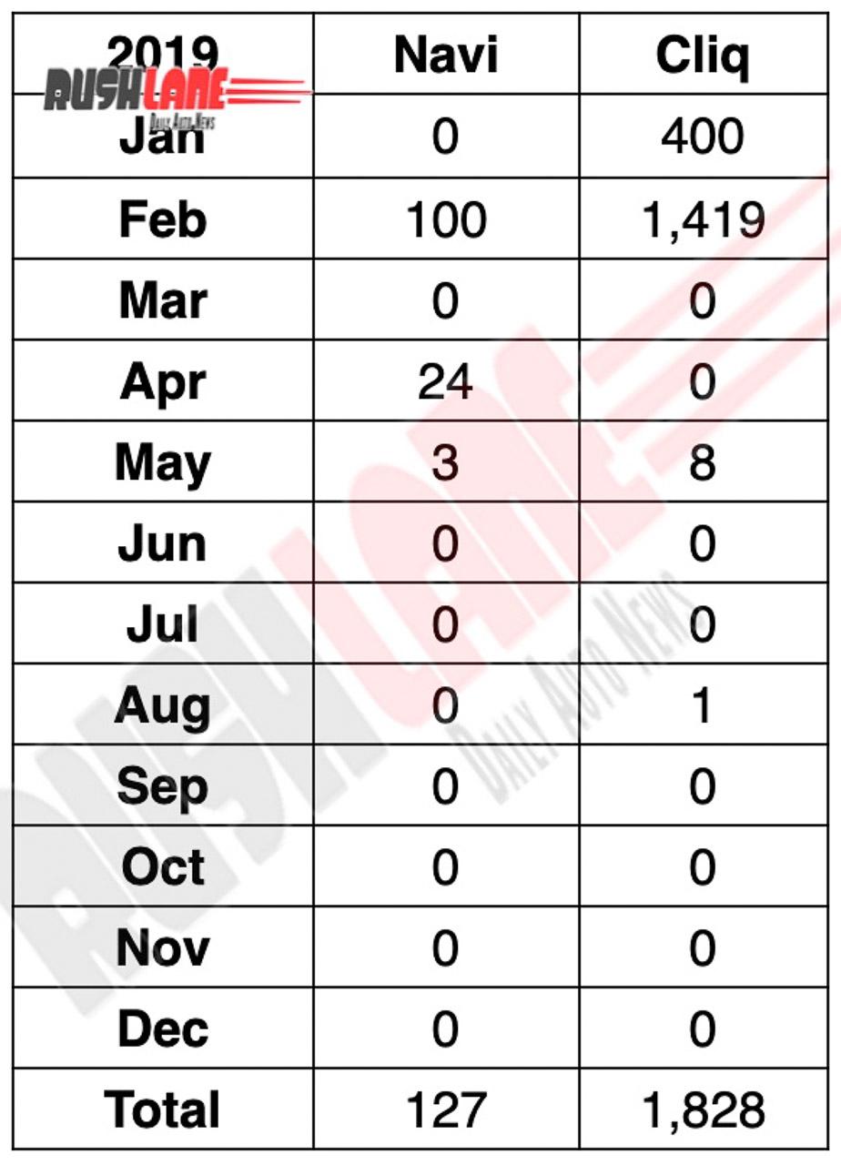 Honda Navi, Cliq sales in 2019
