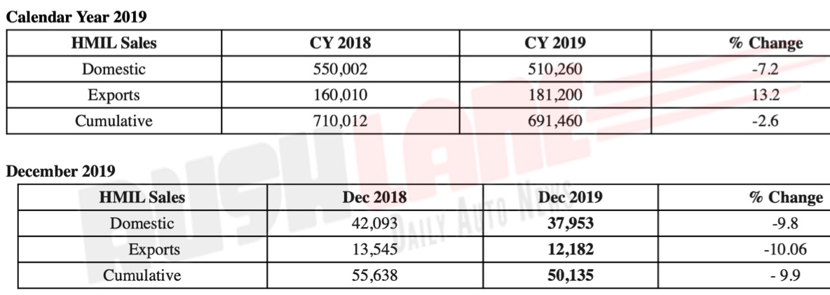 Hyundai car sales dec 2019