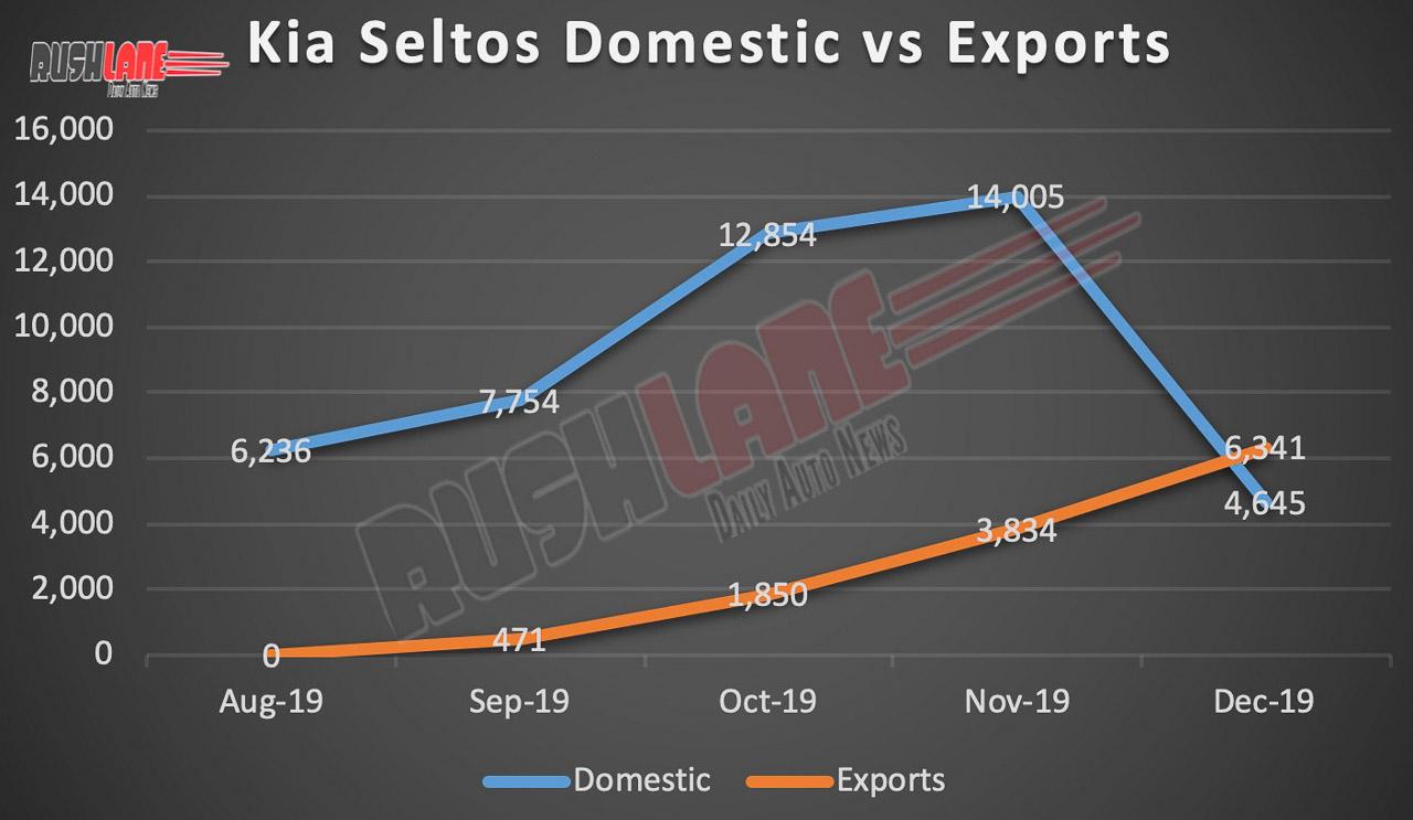 Kia Seltos exports vs domestic sales