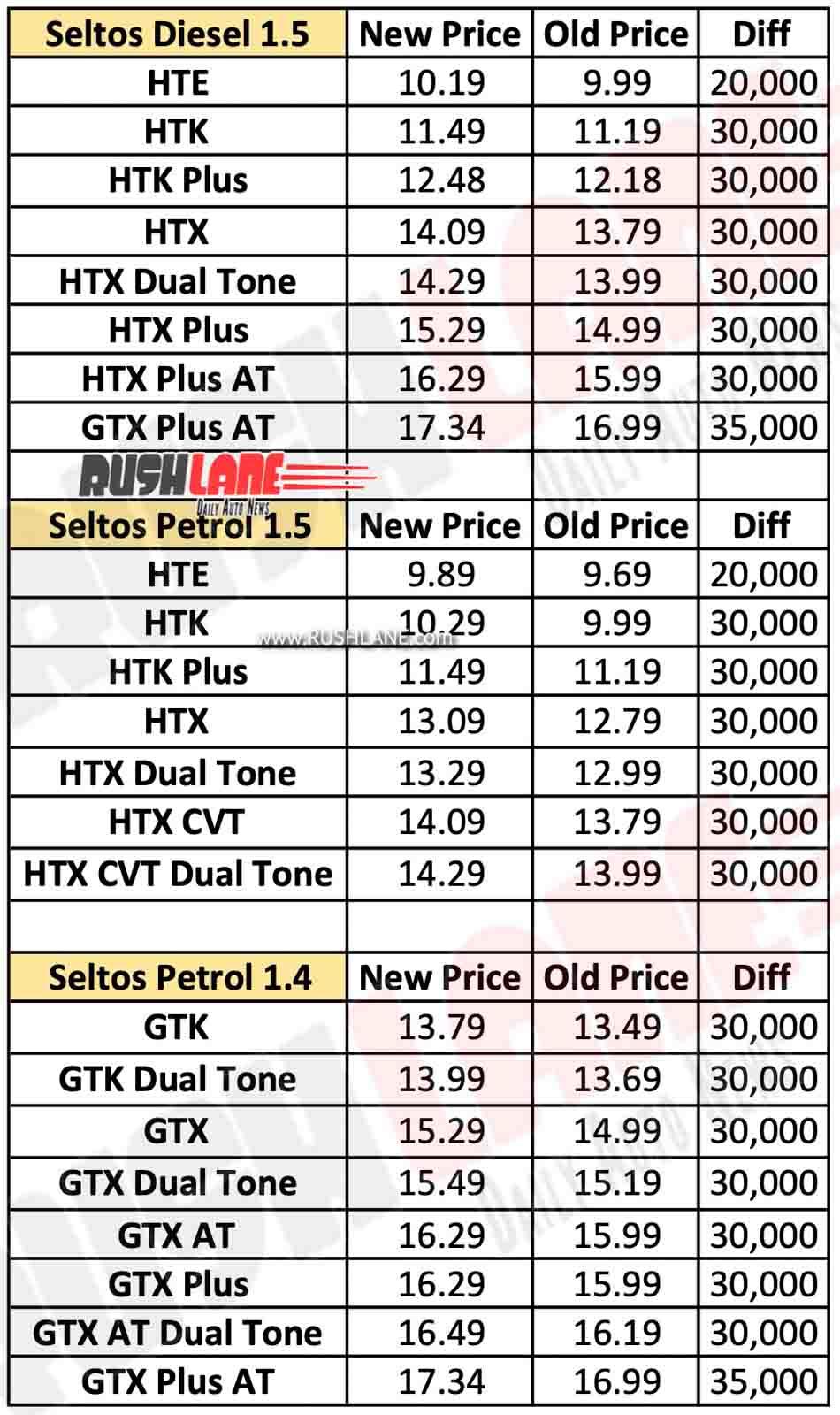 2020 Kia Seltos prices