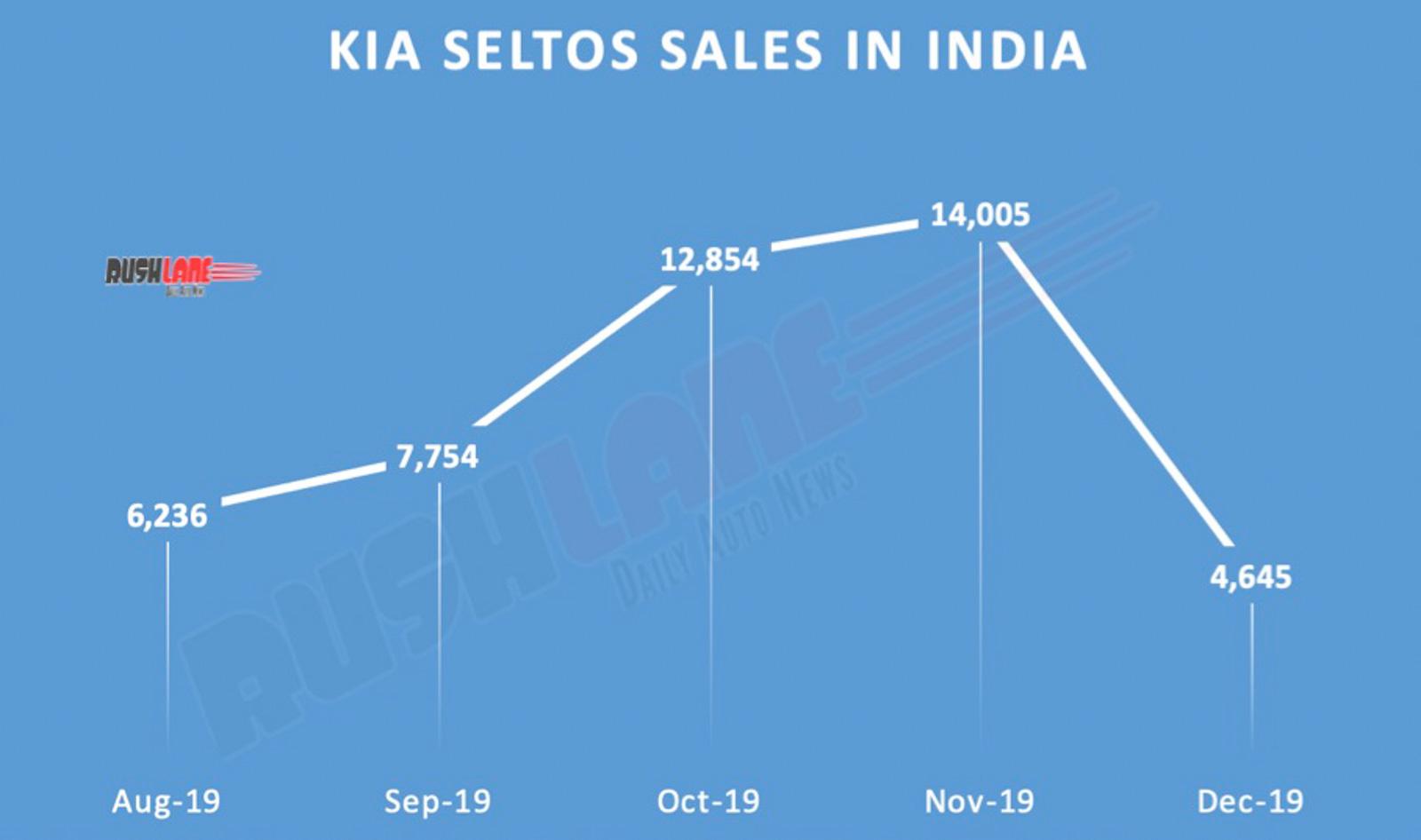 Kia Seltos sales decline