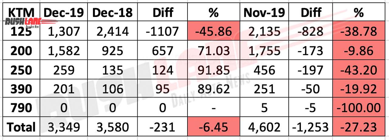 KTM India sales Dec 2019