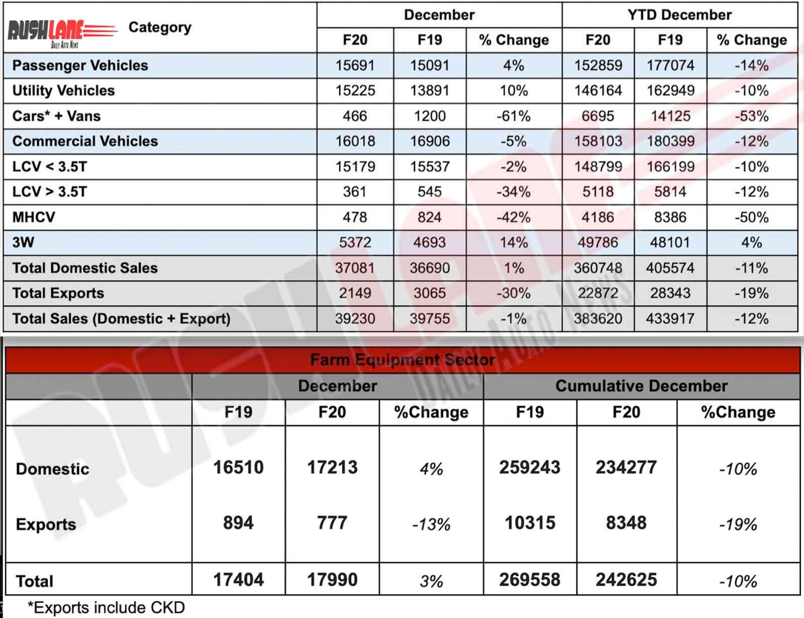 Mahindra car sales Dec 2019