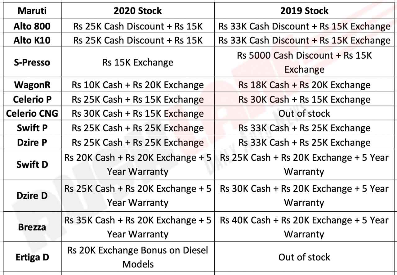 Maruti car discounts Jan 2020