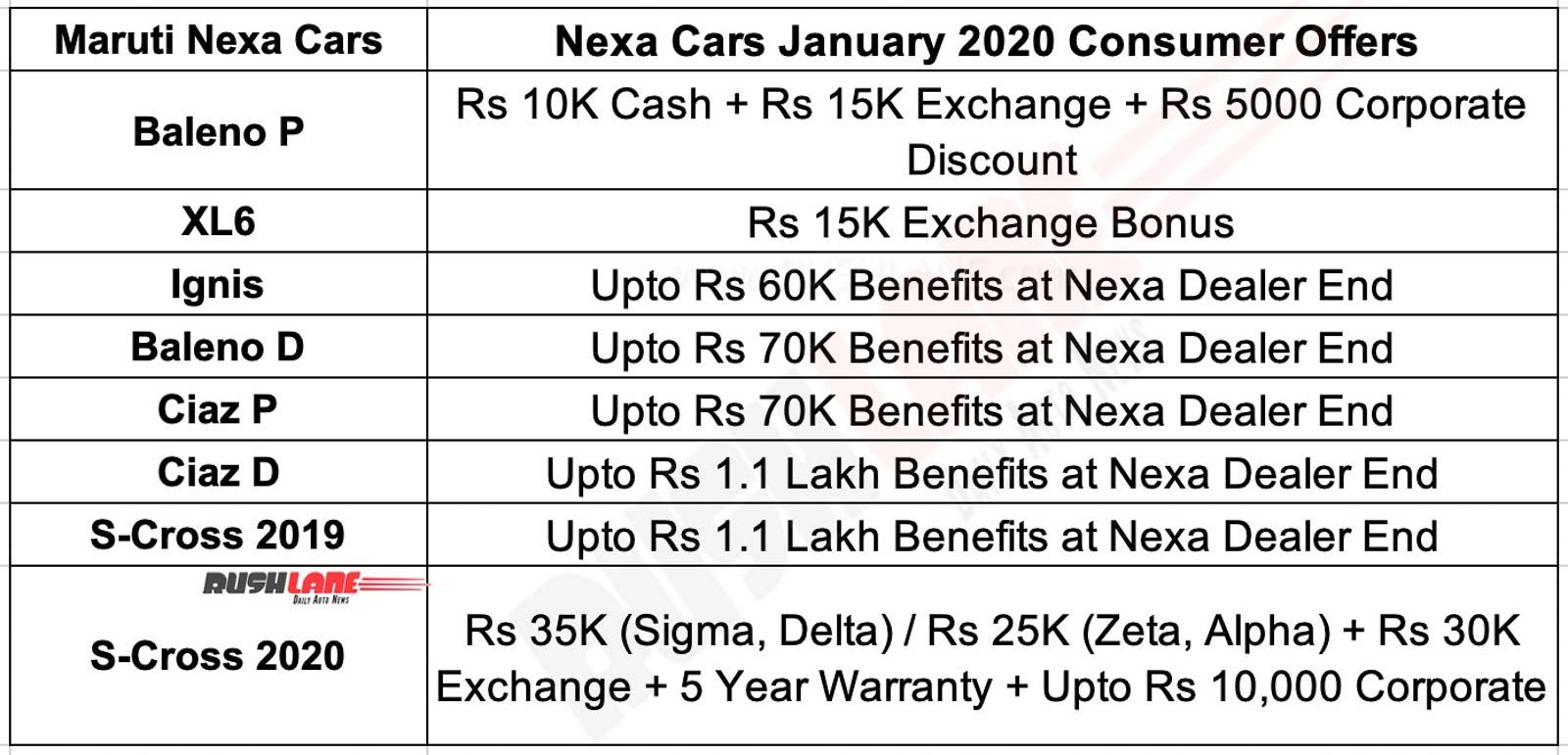 Maruti Nexa car discounts