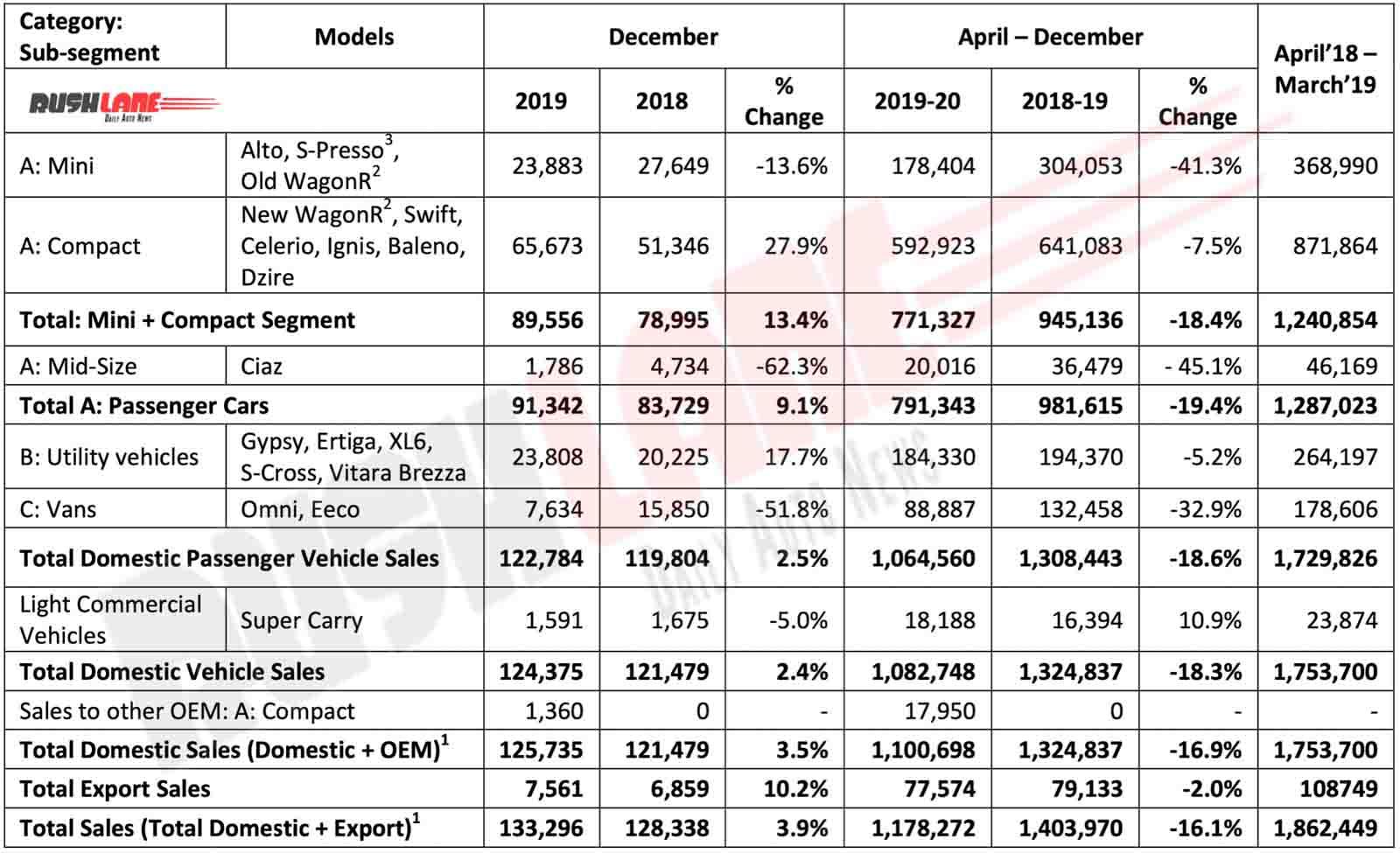 Maruti Car sales dec 2019 report