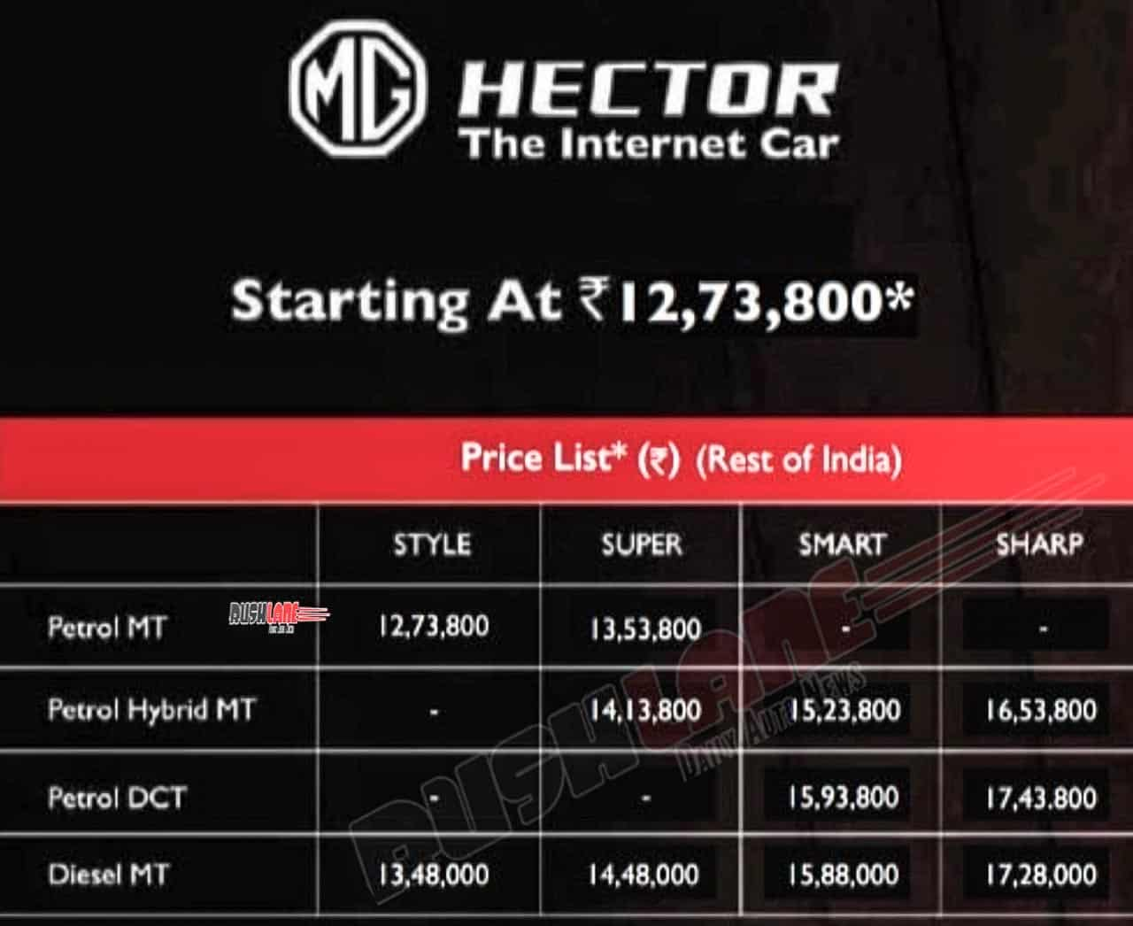 MG Hector prices BS6