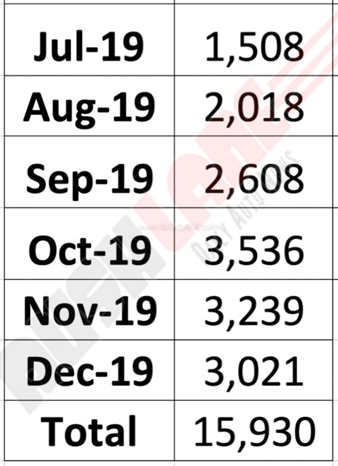 MG Hector sales in 2019