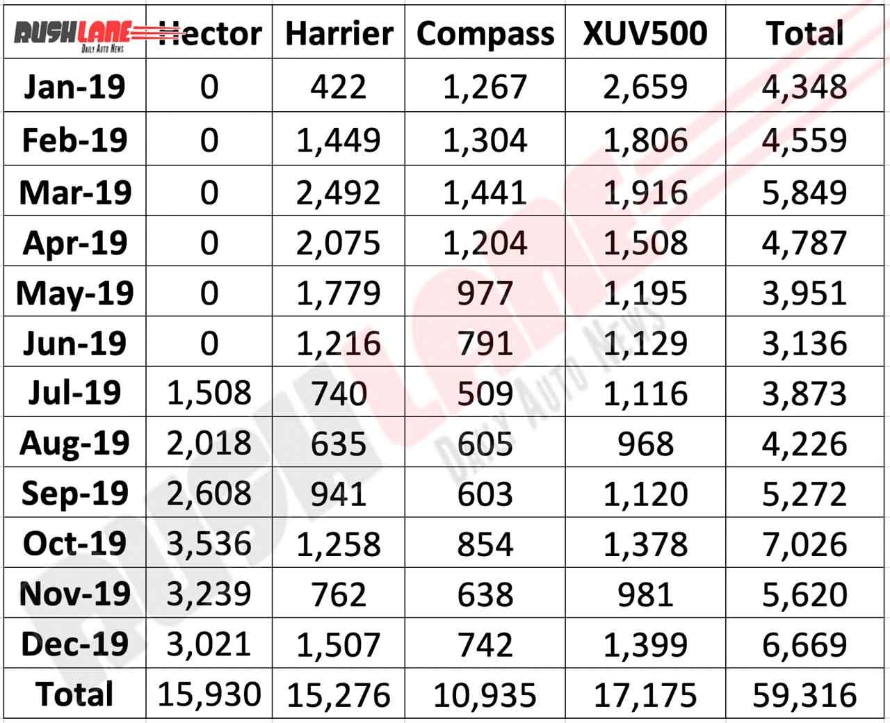 MG Hector vs rival sales