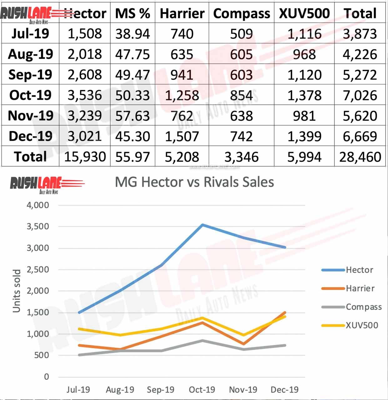 MG Hector vs rival sales in 2019