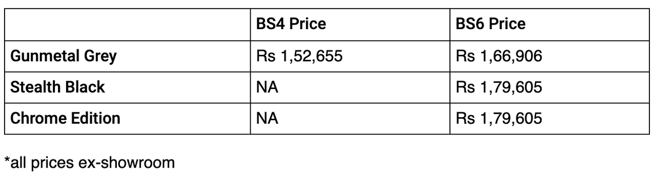 2020 Royal Enfield Classic BS6 prices leak