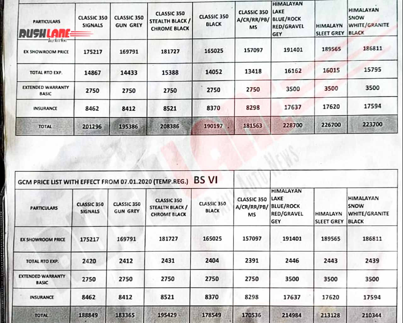 Royal Enfield Himalayan BS6 prices