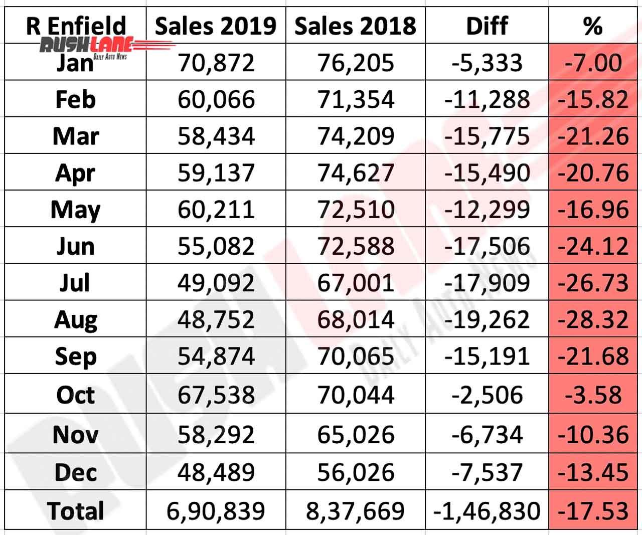 Royal Enfield sales in 2019 vs 2018