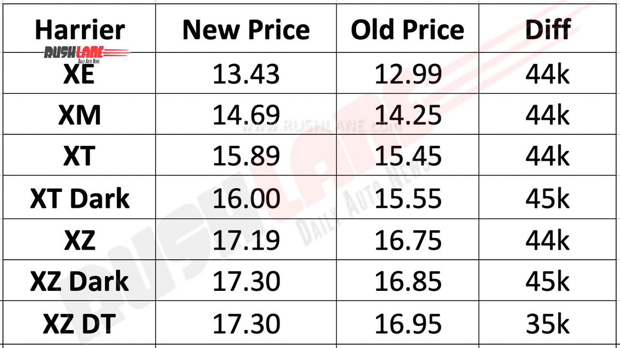 Tata Harrier old vs new prices