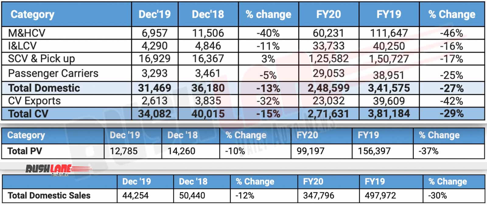 Tata sales dec 2019