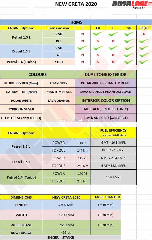 2020 Hyundai Creta Engine options