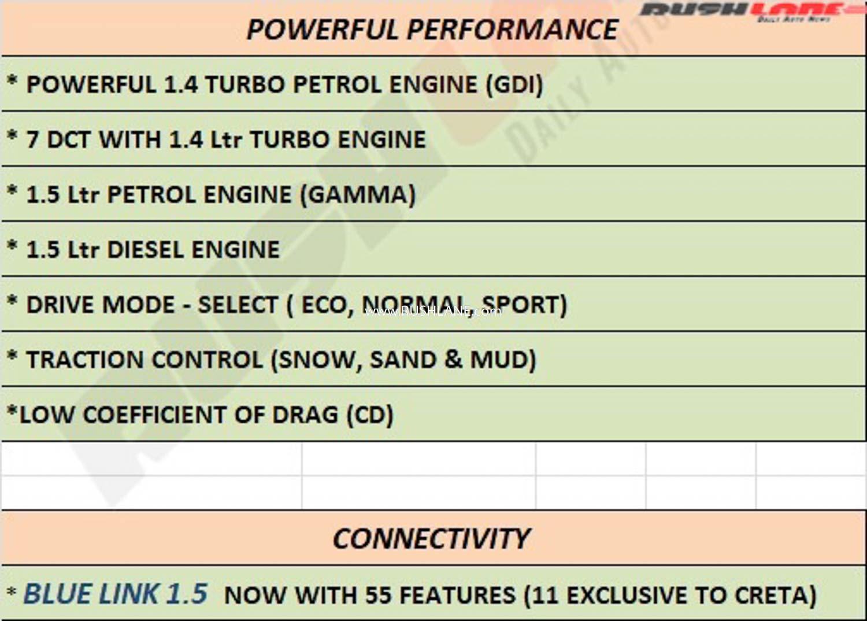 Hyundai Creta Engine options