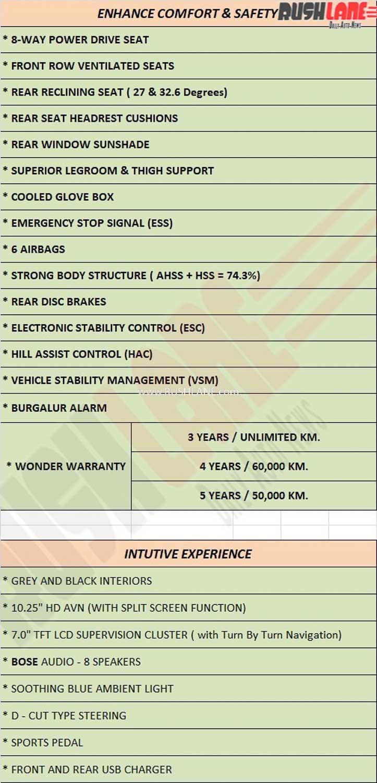 2020 Hyundai Creta Warranty