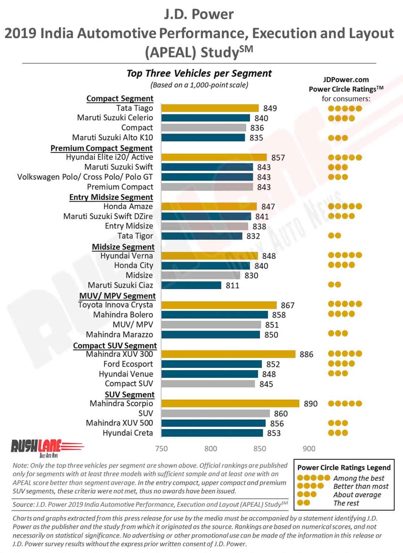 Car ranking as per technology