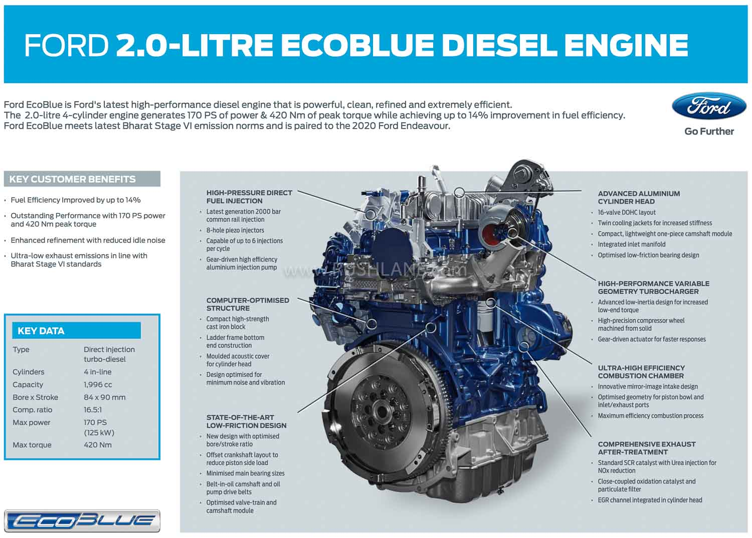 BS6 Ford Endeavour engine