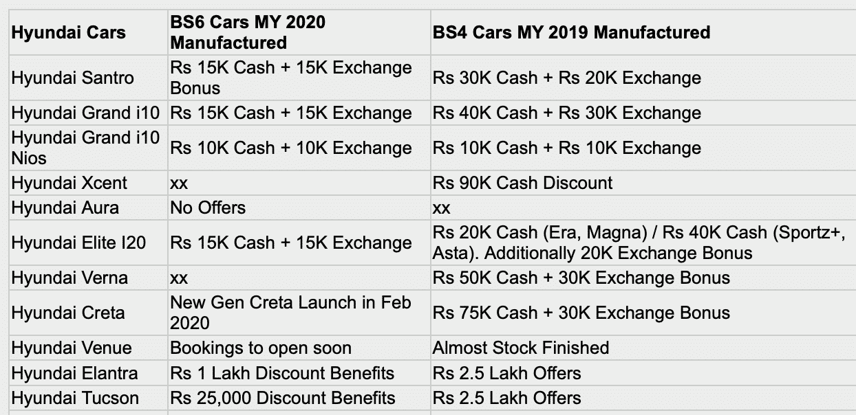 Hyundai discounts February 2020