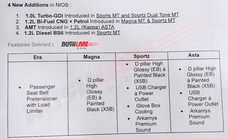 Hyundai Grand i10 NIOS features deleted