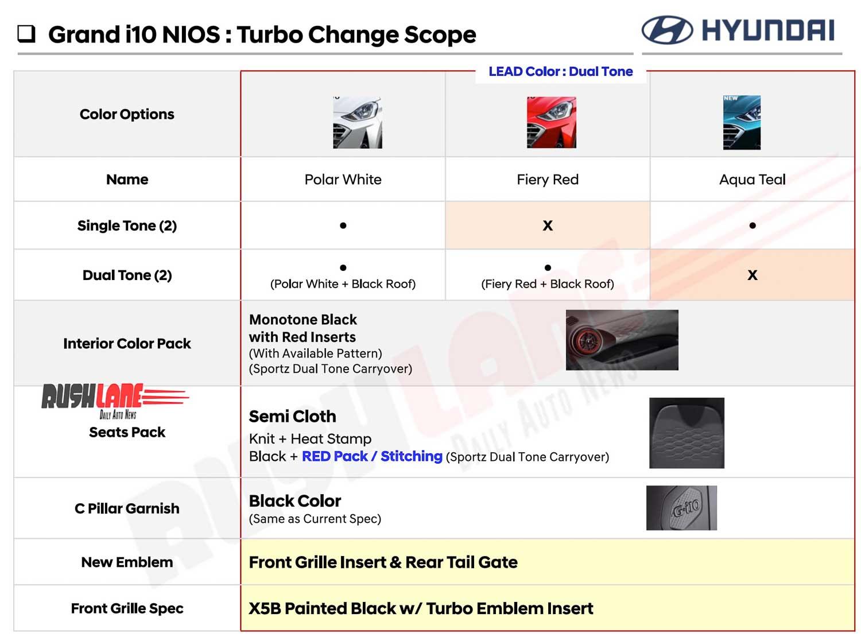 Hyundai Grand i10 NIOS turbo changes