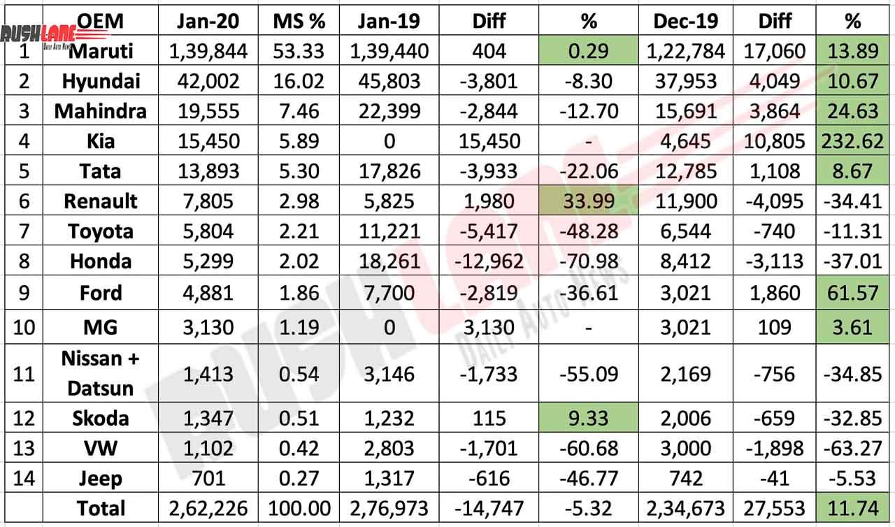 Car sales Jan 2020