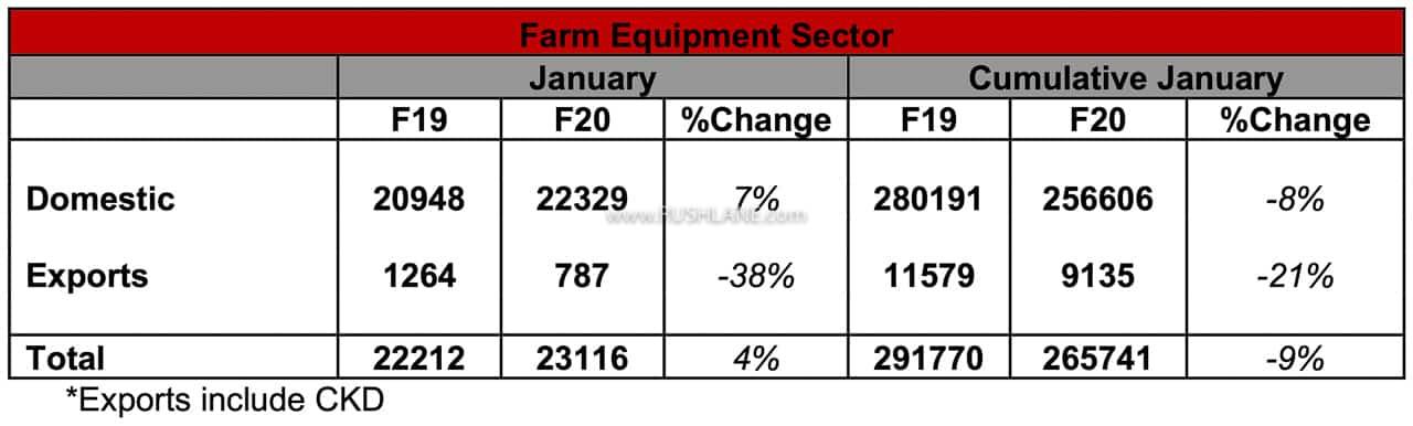 Mahindra sales report Jan 2020