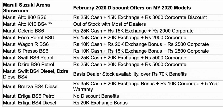 Maruti BS4 car discounts Feb 2020