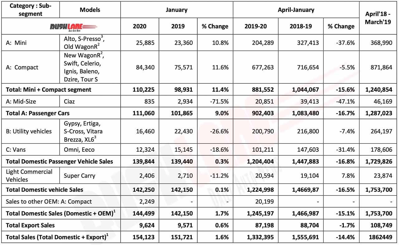 Maruti Suzuki Sales Jan 2020