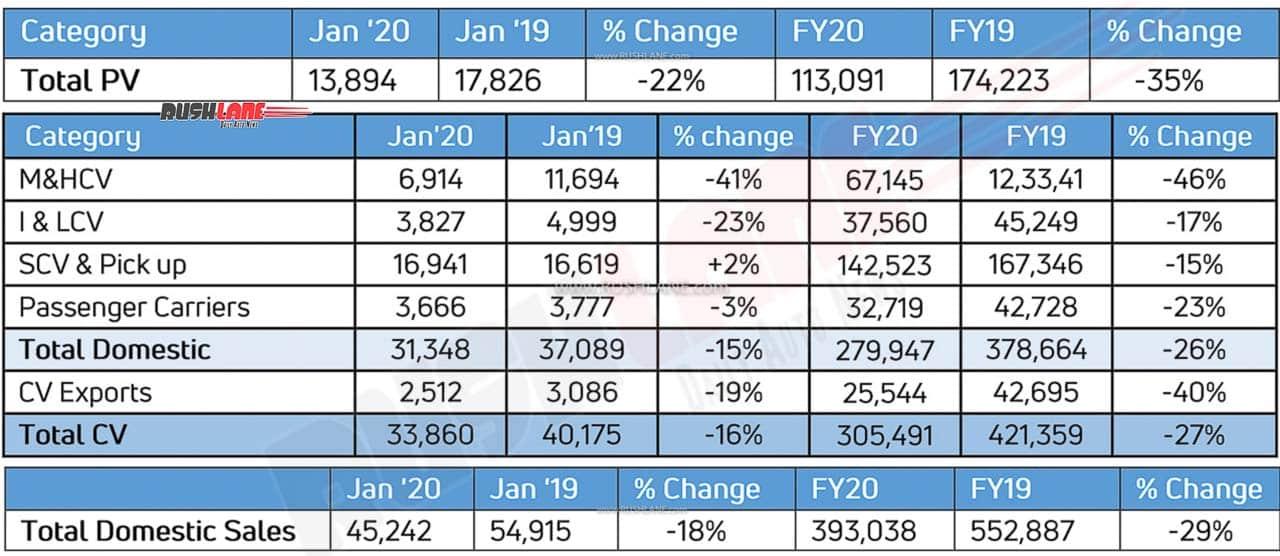 Tata car sales Jan 2020