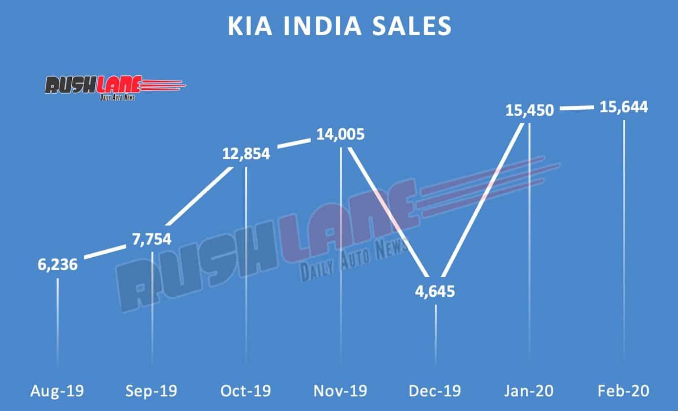 Kia sales in India