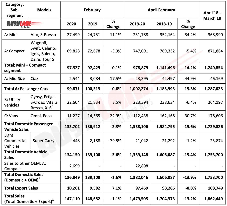 Maruti Suzuki sales Feb 2020