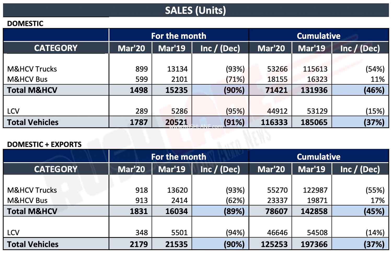Ashok Leyland March 2020 Sales